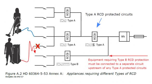 Rcd Requirements Reliable And Safe Installations