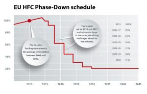 EU HFC Phase Down