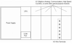 PLC Diagram