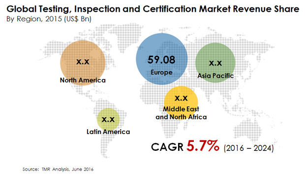 Testing, inspection and certification market is expected to reach ...
