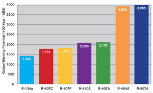 global-warming-hfc-chart