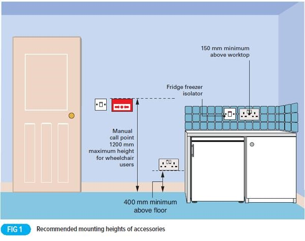 Heights Of Electrical Equipment In Dwellings Technique Learning Solutions