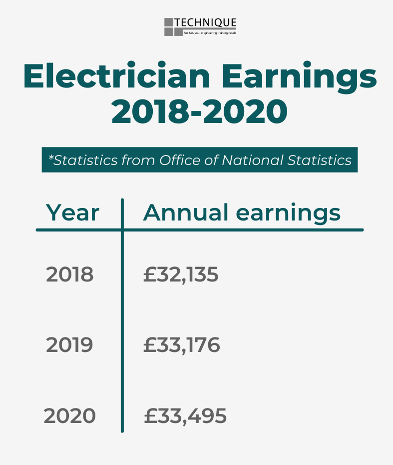 Statistics for electrician earnings from 2018 to 2020 answering the question how much do electricians earn