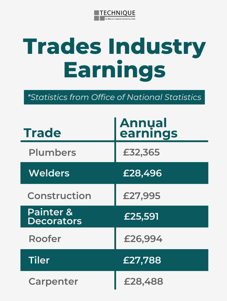 This shows earnings for different types of trades in 2020